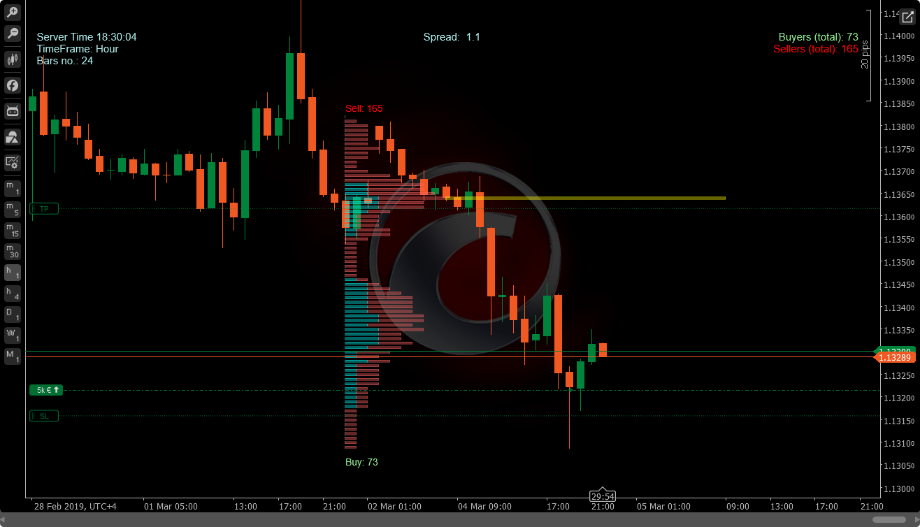 1VP - cTrader Volume Profile (V2 0) Indicator | Algorithmic Forex