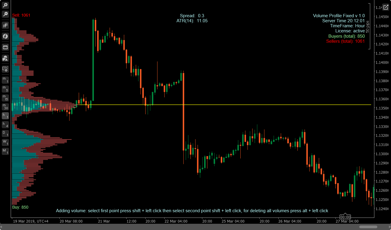 2VP - cTrader Volume Profile (V1 0) Indicator | Algorithmic Forex